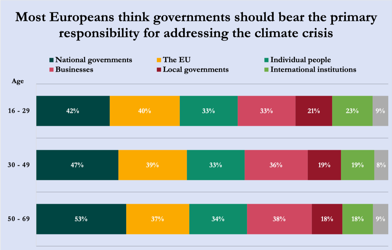 Most Europeans think governments should bear the primary responsibility for addressing the climate crisis