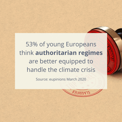 53% of young Europeans think authoritarian regimes are better equipped to handle the climate crisis - source: eupinions March 2020