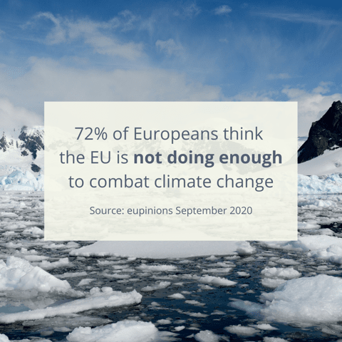 72% of EU citizens think the EU is not doing enough to combat climate change - source: eupinions September 2020