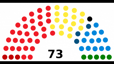 Image of parliamentary representation in colored dots of each party - Democratic red is most prominent.